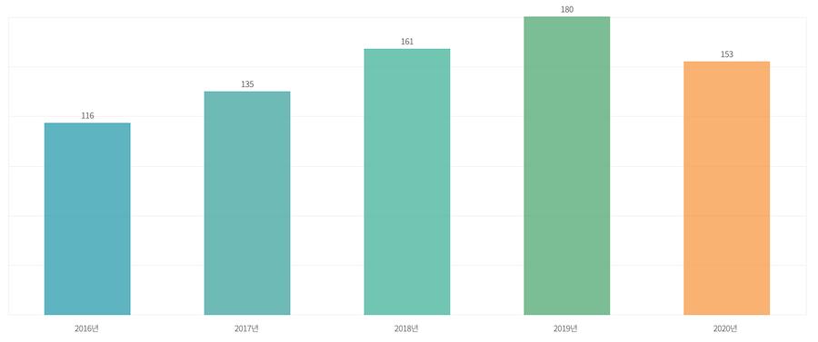 韓国出入国管理局統計